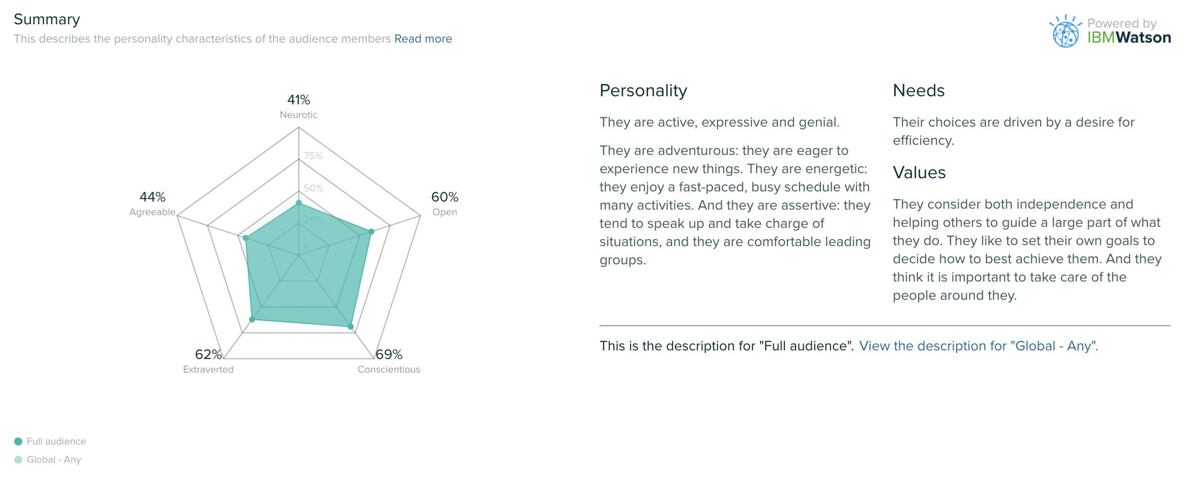 Audiense blog - Personality Insights by IBM Watson