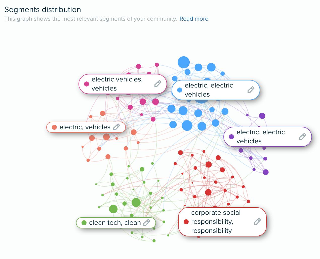 Audiense blog - Segments distribution