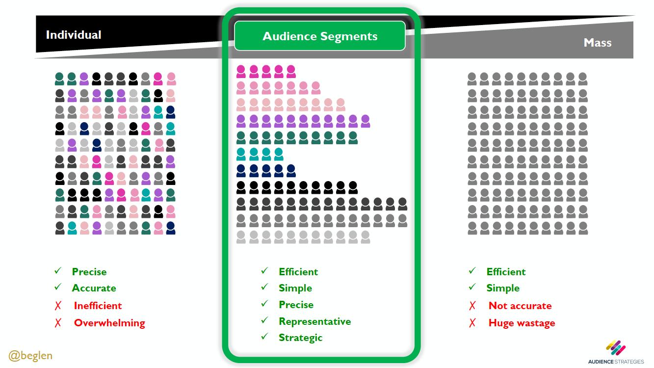 Audiense blog - ABC of Clustering - David Boyle