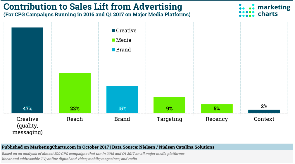 Contribution to Sales Lift from Advertising