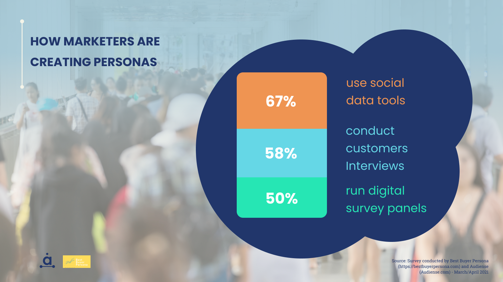Audiense blog - How marketers are creating buyer personas